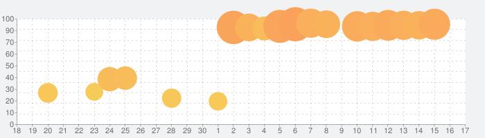 パチスロ ガールズ&パンツァーG 〜これが私の戦車道です!〜の話題指数グラフ(10月17日(日))