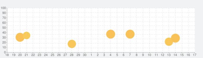 Japaneseの話題指数グラフ(10月17日(日))