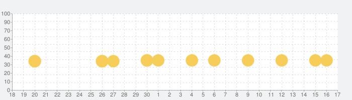 ビンゴの旅 - 人気のカジノゲームの話題指数グラフ(10月17日(日))