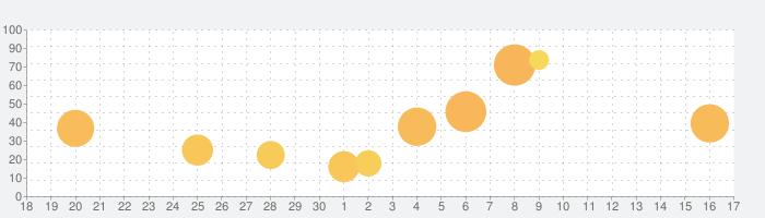 食べないと死ぬ デラックスの話題指数グラフ(10月17日(日))