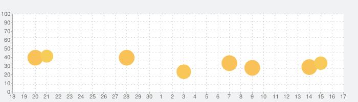 Rosetta Stoneの話題指数グラフ(10月17日(日))