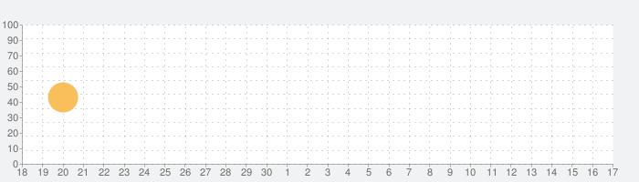 商周隨身讀の話題指数グラフ(10月17日(日))