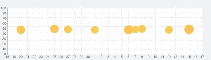 スタディサプリENGLISH - 新日常英会話コースの話題指数グラフ(10月17日(日))
