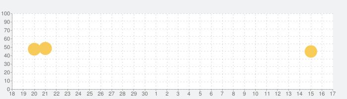 nemo 中国語の話題指数グラフ(10月17日(日))