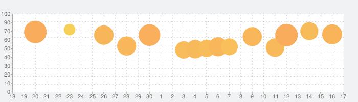 ブロックつなぐの話題指数グラフ(10月17日(日))