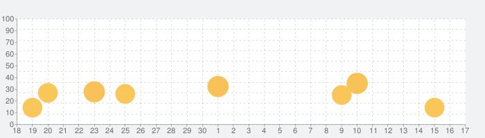 ショートカットの話題指数グラフ(10月17日(日))