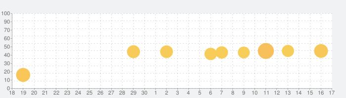コミック りぼマガの話題指数グラフ(10月17日(日))