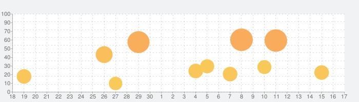 深視力イメージ+3Dの話題指数グラフ(10月17日(日))