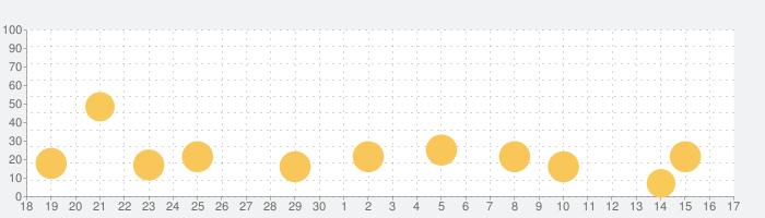 サイコミ-マンガ・オリジナル漫画が最速で読めるの話題指数グラフ(10月17日(日))