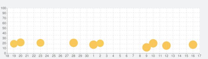 子供のためのスクイーズスライムメーカーの話題指数グラフ(10月17日(日))