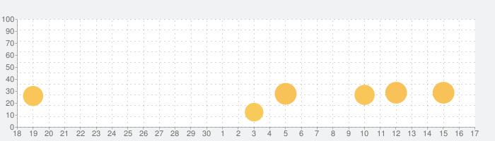 SilentLogの話題指数グラフ(10月17日(日))