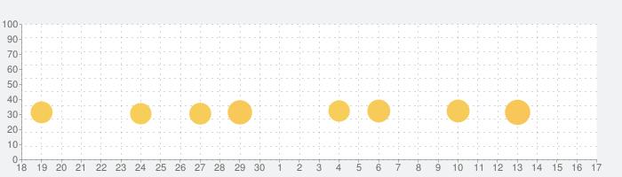 Maru-Jan Appの話題指数グラフ(10月17日(日))