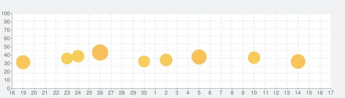 NARUTO-ナルト- 公式漫画アプリの話題指数グラフ(10月17日(日))