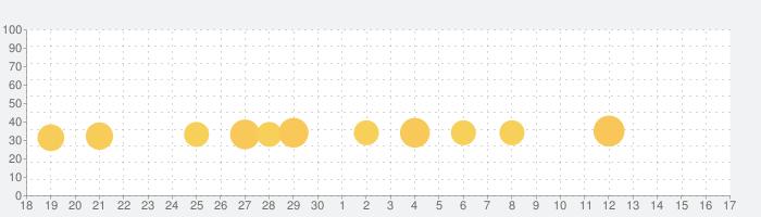 英単語から発音まで手軽に英語学習-英語発音ドリルAtoZの話題指数グラフ(10月17日(日))