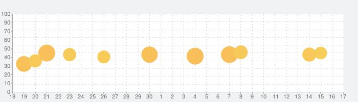 MovP4の話題指数グラフ(10月17日(日))