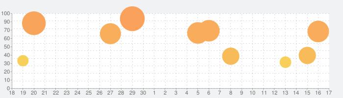 うたのプリンスさまっ Shining Liveの話題指数グラフ(10月17日(日))
