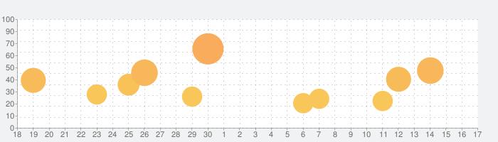 アレックス(2018)の話題指数グラフ(10月17日(日))