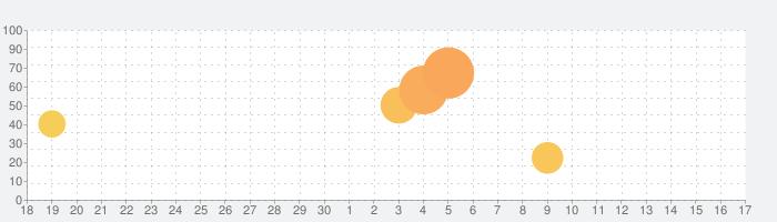 ロングマン現代英英辞典プラスの話題指数グラフ(10月17日(日))