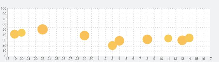 Solar Walk 2 Ads+: 宇宙観察 3Dの話題指数グラフ(10月17日(日))