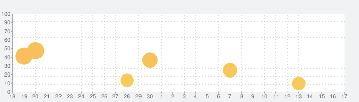 FanStreamAppの話題指数グラフ(10月17日(日))