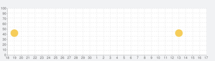 中国語生活図解辞典の話題指数グラフ(10月17日(日))