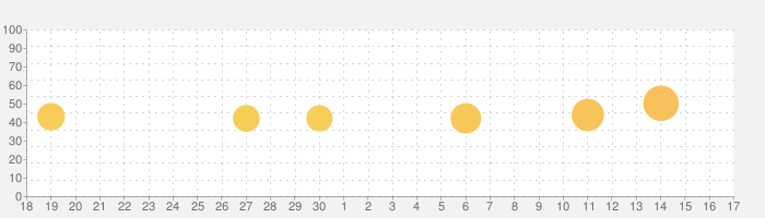 モデルプレス - 高画質写真ニュース速報の話題指数グラフ(10月17日(日))