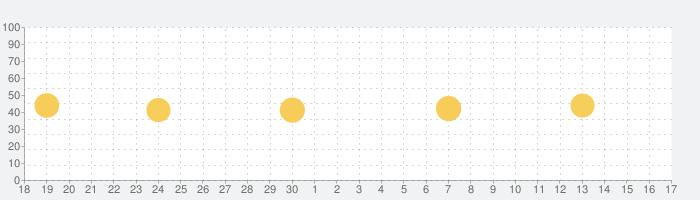 対訳聖書の話題指数グラフ(10月17日(日))