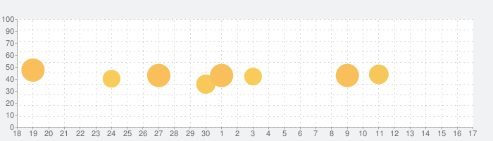 ジョルテ カレンダー&システム手帳でスケジュール管理の話題指数グラフ(10月17日(日))