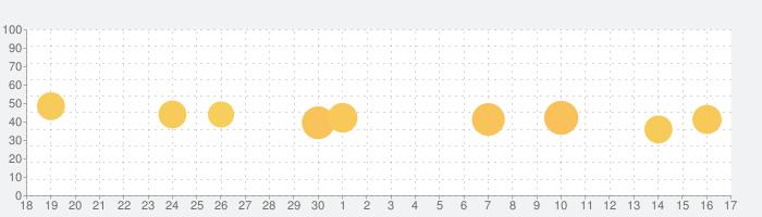 インスタント翻訳 - Transliterの話題指数グラフ(10月17日(日))