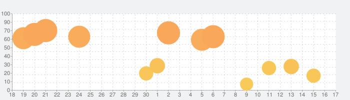 mimiCopy  - 耳コピ専用プレーヤーの話題指数グラフ(7月17日(金))
