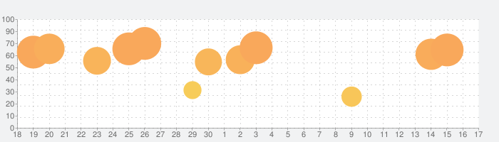 WaterMinderの話題指数グラフ(7月17日(金))