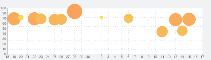 ONE PIECE バウンティラッシュ -アクションゲームの話題指数グラフ(10月17日(日))