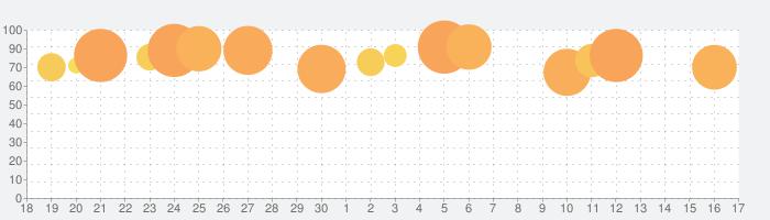 日替わり内室の話題指数グラフ(10月17日(日))
