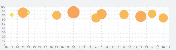 SLOT劇場版魔法少女まどかマギカ[新編]叛逆の物語の話題指数グラフ(10月17日(日))