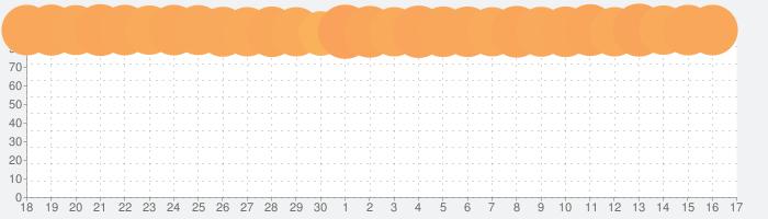 原神の話題指数グラフ(10月17日(日))