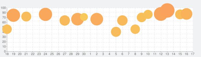 ズーキーパー DXの話題指数グラフ(7月17日(金))