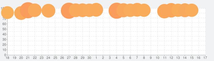 Microsoft PowerPointの話題指数グラフ(10月17日(日))