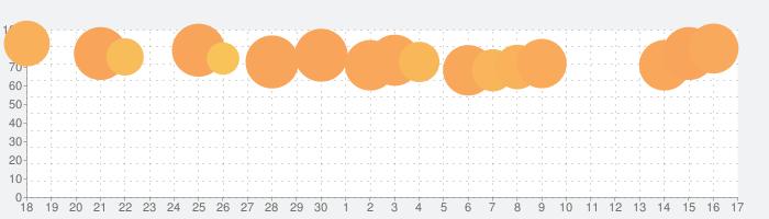 Olli by Tinrocketの話題指数グラフ(7月17日(金))
