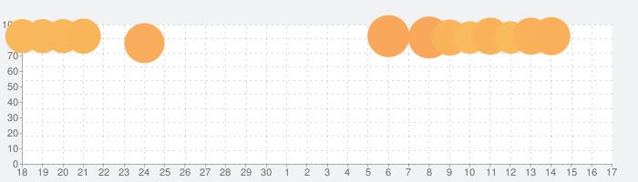 めちゃコミックの毎日連載マンガアプリ【めちゃコミの人気まんが、無料マンガ多数読める漫画アプリ】の話題指数グラフ(10月17日(日))