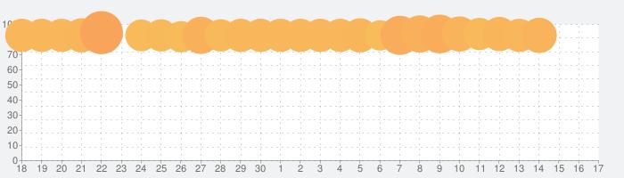 アイビスペイントXの話題指数グラフ(10月17日(日))