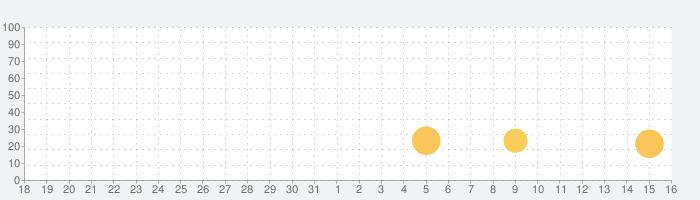 バトルモン: どうぶつバトルロイヤルゲームの話題指数グラフ(8月16日(日))