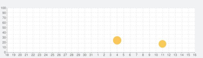 殺人探偵ジャック・ザ・リッパーの話題指数グラフ(4月16日(金))