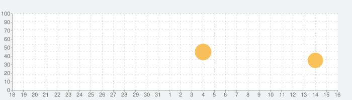 Remainingの話題指数グラフ(1月16日(土))