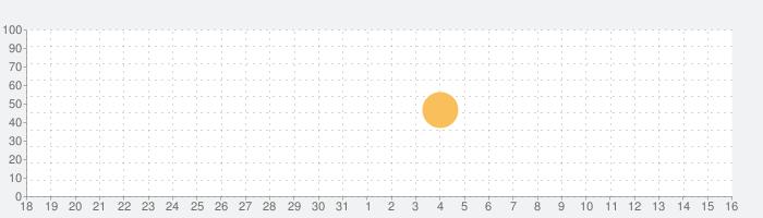 断食ダイエットの話題指数グラフ(4月16日(金))