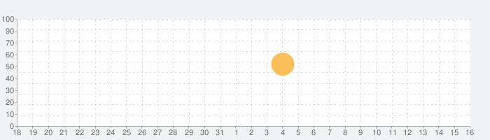 雨アラーム・プロ気象レーダーの話題指数グラフ(6月16日(水))
