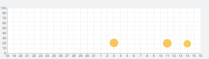 この休日のカウントダウンの一致雪や凍結した宝石 - 雪だるまのゲームとクリスマスパズルの話題指数グラフ(1月16日(土))