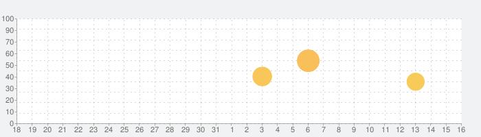 WomanLog Pro カレンダーの話題指数グラフ(4月16日(金))