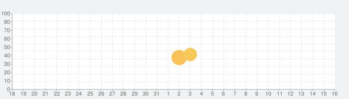 ロイヤルホストの話題指数グラフ(1月16日(土))