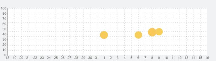 ミスタードーナツの話題指数グラフ(1月16日(土))