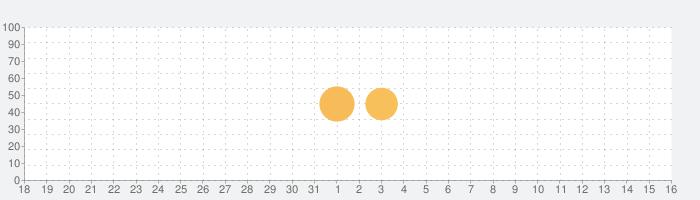 A.I.M.$(エイムズ)の話題指数グラフ(1月16日(土))